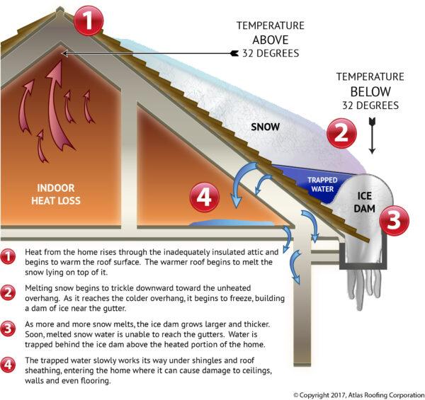 Ice Dam Chart